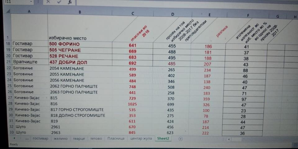 (ФОТО) АНАЛИЗА на 64 избирачки места на кои се полнети кутиите