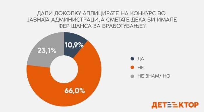 Детектор: Дури 66 отсто сметаат дека немаат шанса за фер вработување во јавната администрација