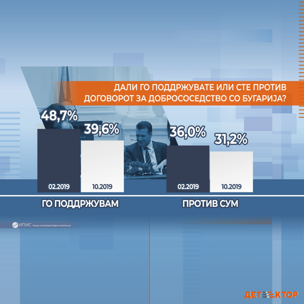 ДАЛИ МИСЛИТЕ ДЕКА ОВАА АНКЕТА Е РЕАЛНА?: 40 отсто го поддржуваат Договорт со Бугарија, 31 против