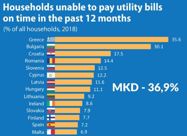 ЕВРОСТАТ: 36,9 отсто од домаќинствата во Македонија не можат да платат и режиски сметки