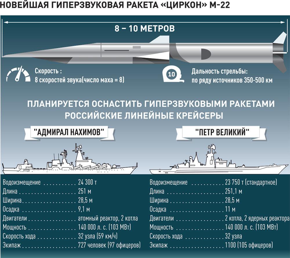 """Русија за првпат истрелала хиперсонична ракета """"Циркон"""" од брод во Беренцово Море"""