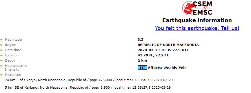 Земјотресот во Македонија во 12,35 часот бил со сила од 3,3 степени, пет км од Карбинци