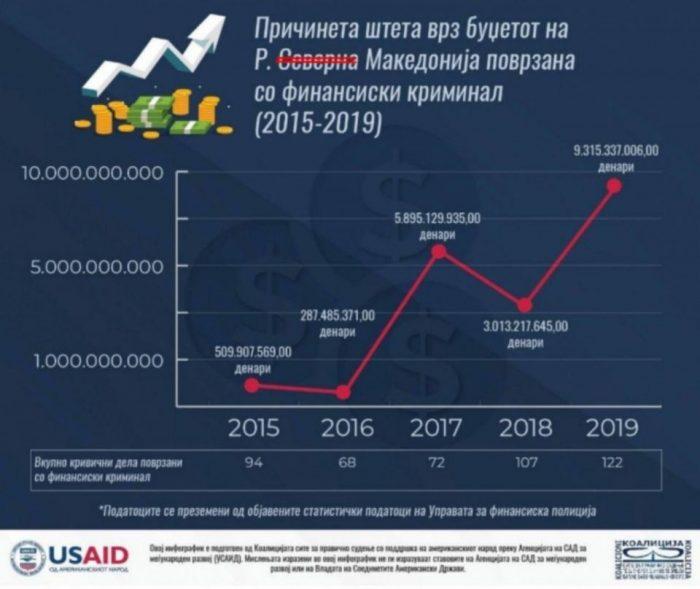 КРАДАТ, НЕ ЗНААТ ЗА ДОСТА: Финансискиот криминал во енормна експанзија во последните три години