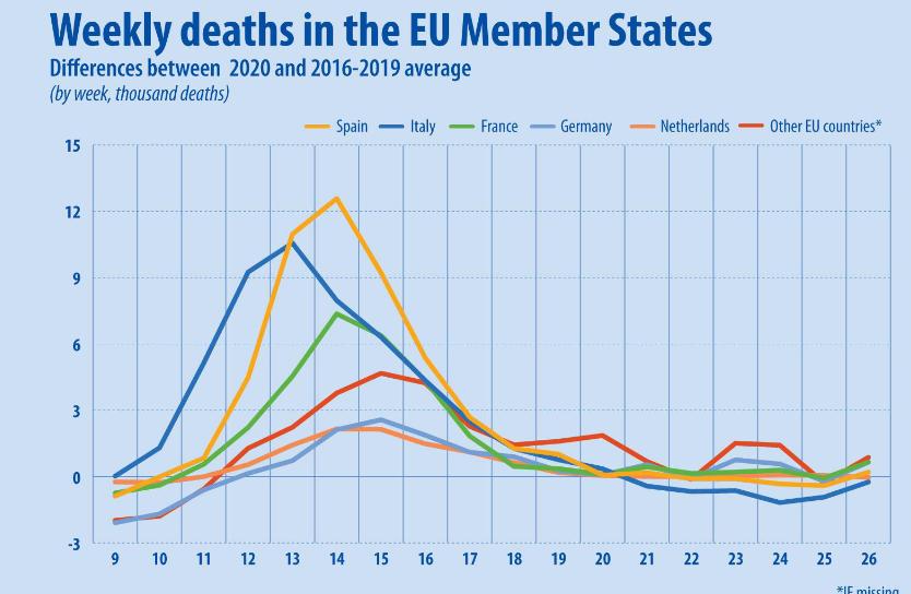 Од март до јуни, во ЕУ умреле 168 000 лица повеќе во споредба со просекот во истиот период 2016-2019 година