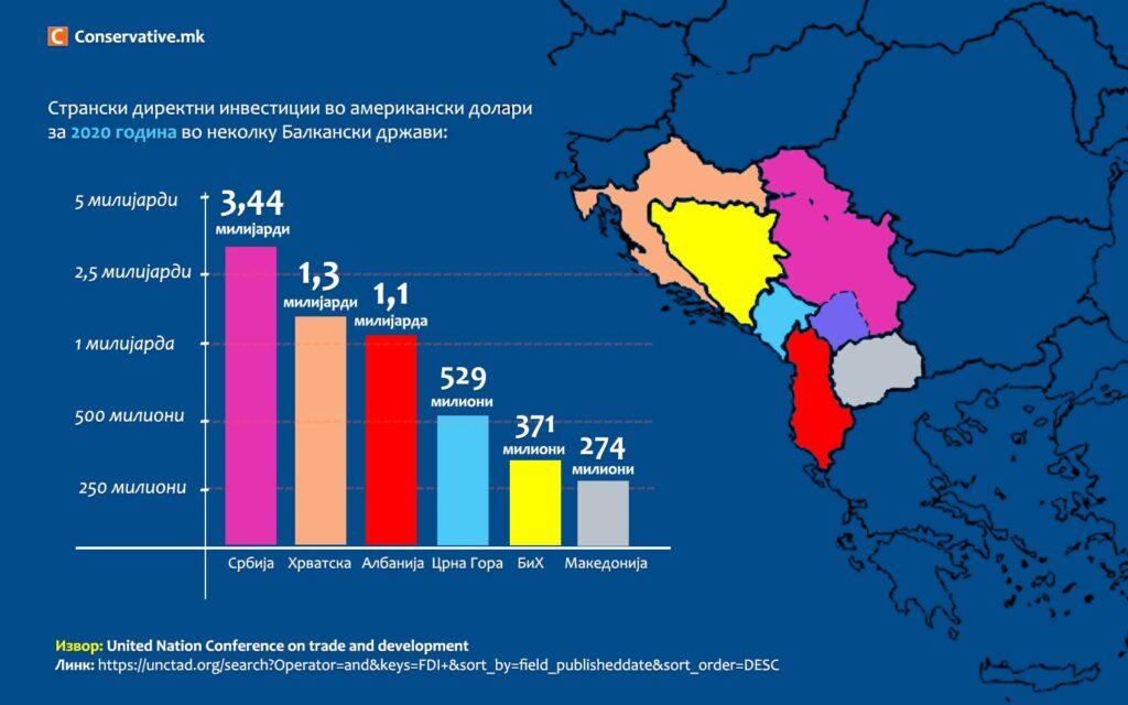 КОЛАПС: Македонија со 13 пати помалку странски инвестиции од Србија, пет пати помалку од Албанија…