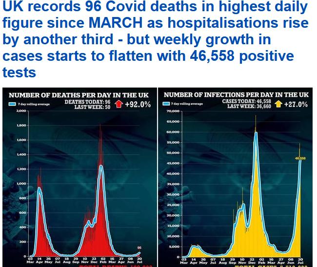 """""""Делта"""" продолжува да коси  – во Британија нови 46 558 заразени и 92 мртви, во Русија 23 770 позитивни и дури 784 мртви"""