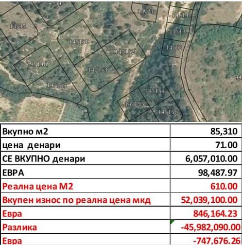 """СТОИЛКОВСКИ: Ја продале """"Треска"""", 85 000 м2 за помалку од 100 000 евра!"""