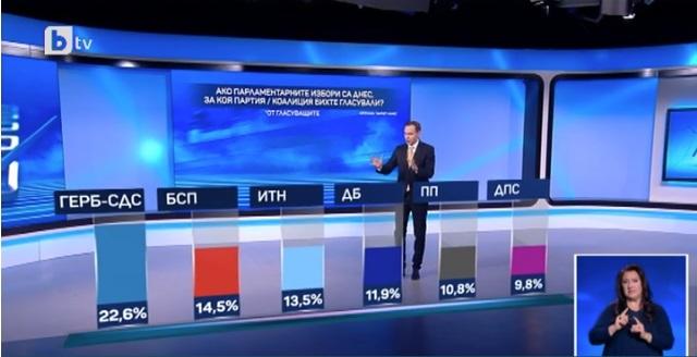 АНКЕТА ВО БУГАРИЈА: Коалицијата од двајца технички министри го крена рејтингот на 11 отсто
