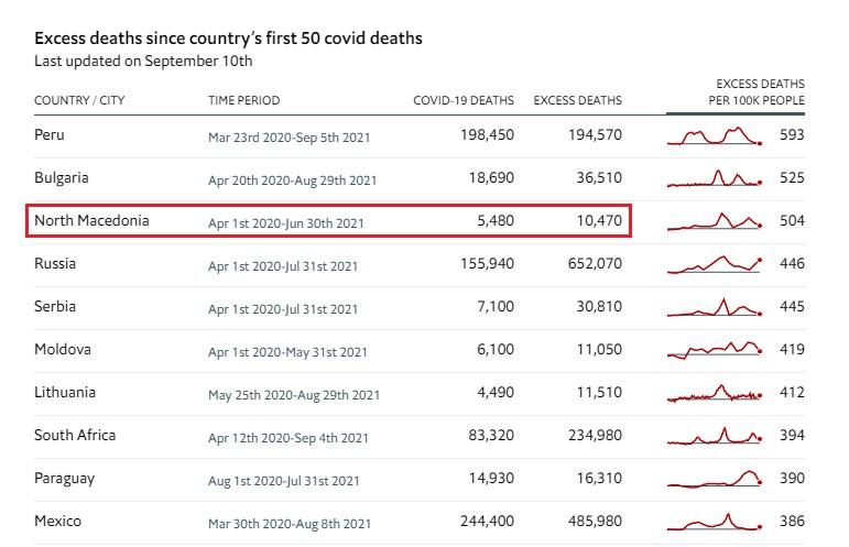 """""""Економист"""" ја смести Македонија во врвот на светот по починати од Ковид 19"""